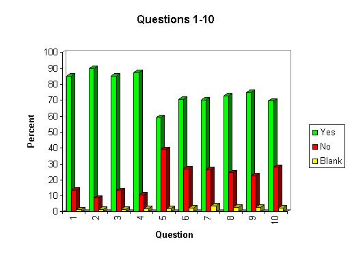 analysis of purity test results